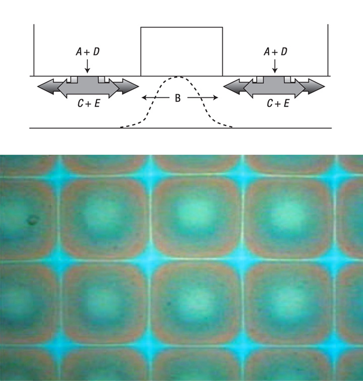 Picture of publication: Multicolour micropatterning of thin films of dry gels