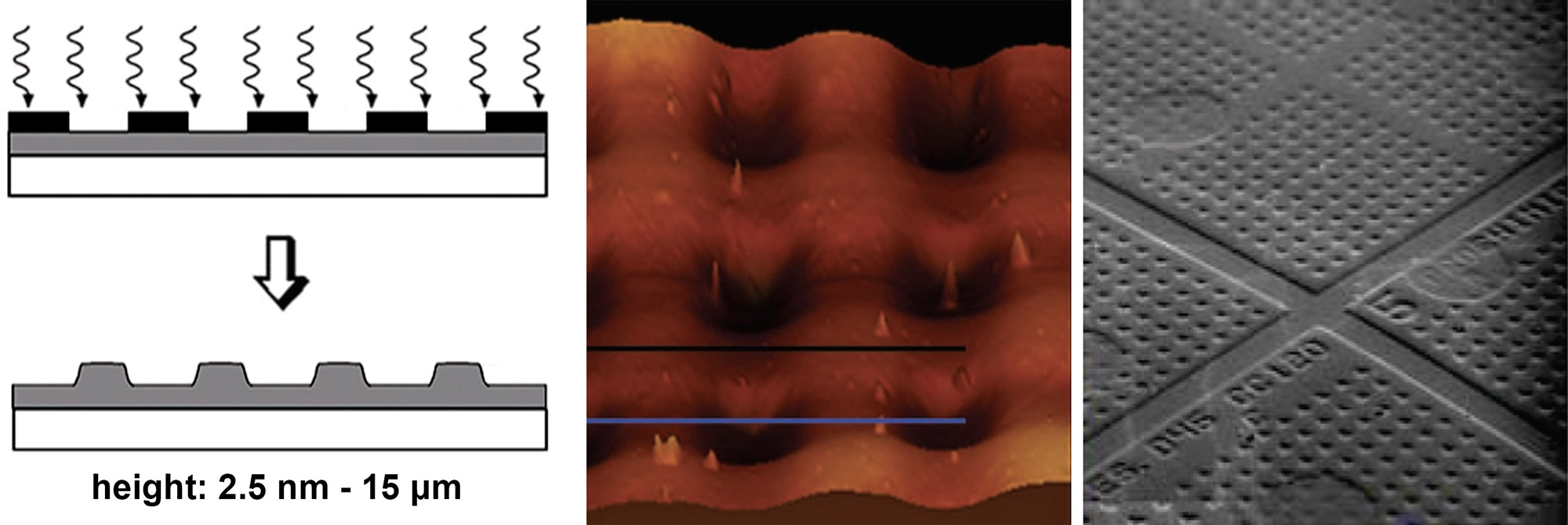 Picture of publication: Multilevel Surface Nano- and Microstructuring via Sequential Photoswelling of Dichromated Gelatin