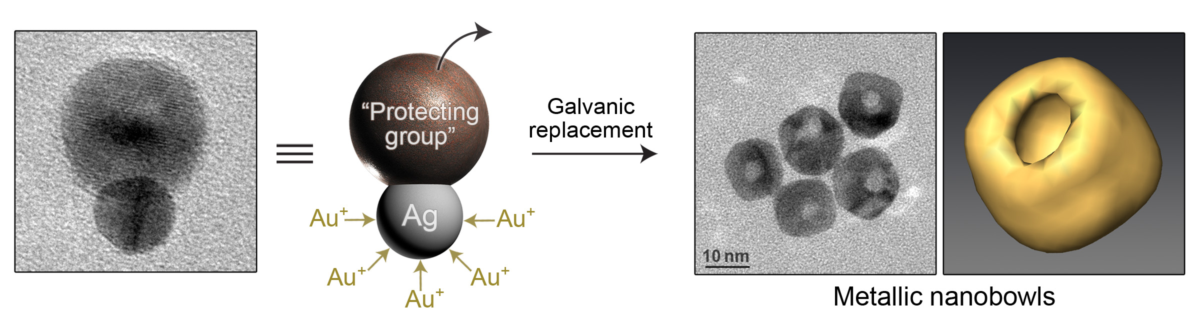Picture of publication: Metallic Nanobowls by Galvanic Replacement Reaction on Heterodimeric Nanoparticles