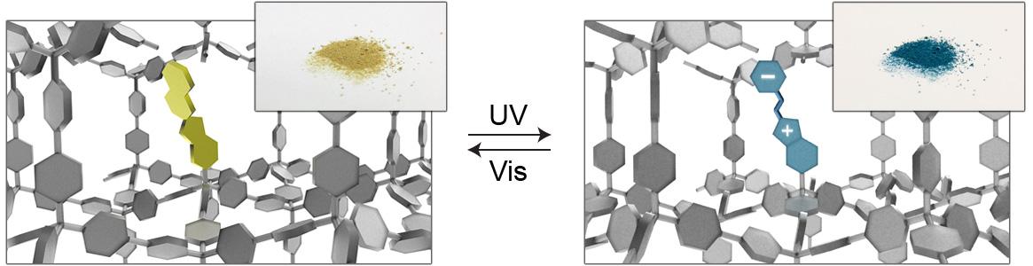 Picture of publication: Nanoporous frameworks exhibiting multiple stimuli responsiveness