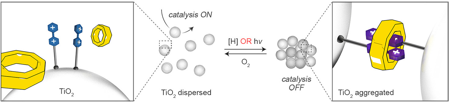 Picture of publication: Borrowing titania's photoinduced electrons for molecular switching